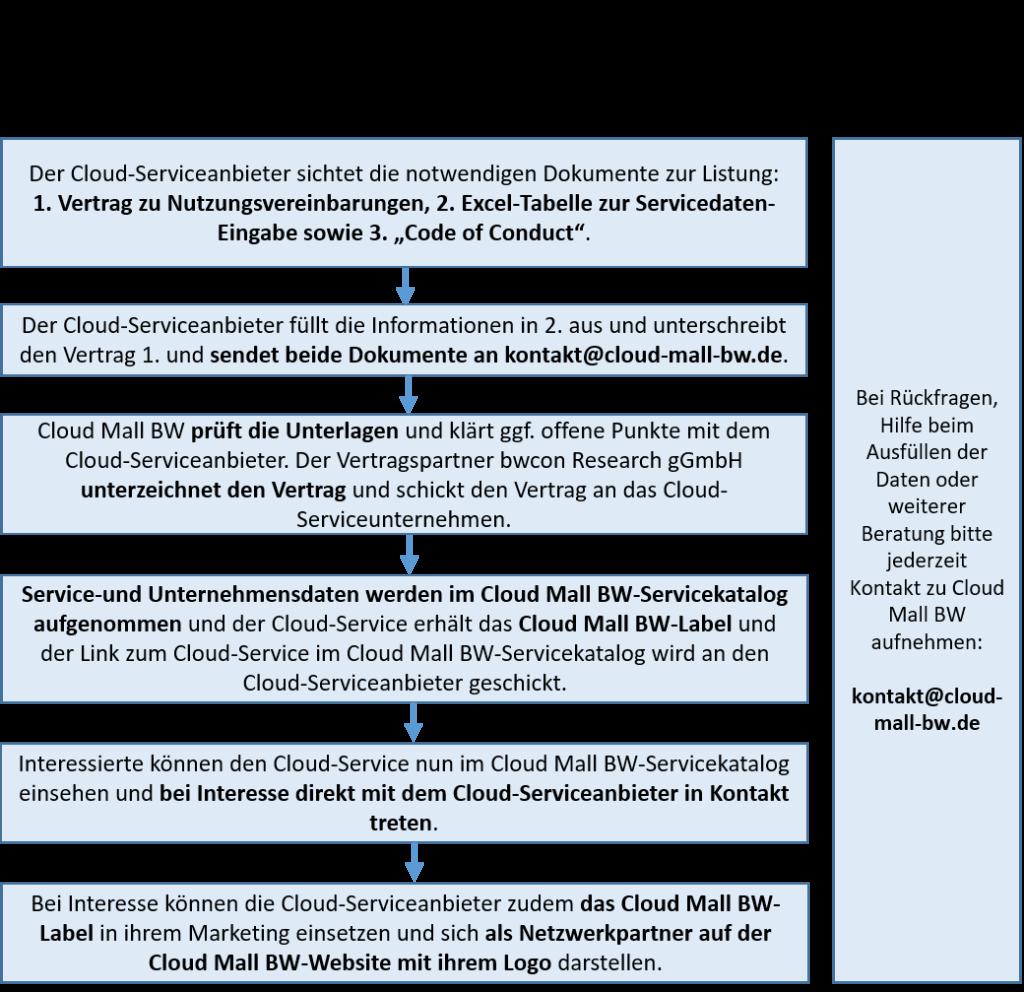 Schritte des Listungsprozesses Cloud Mall BW-Servicekatalog